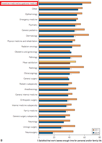 Figure 1B showing Occupational Medicine physicians with the highest satisfaction regarding work-life balance